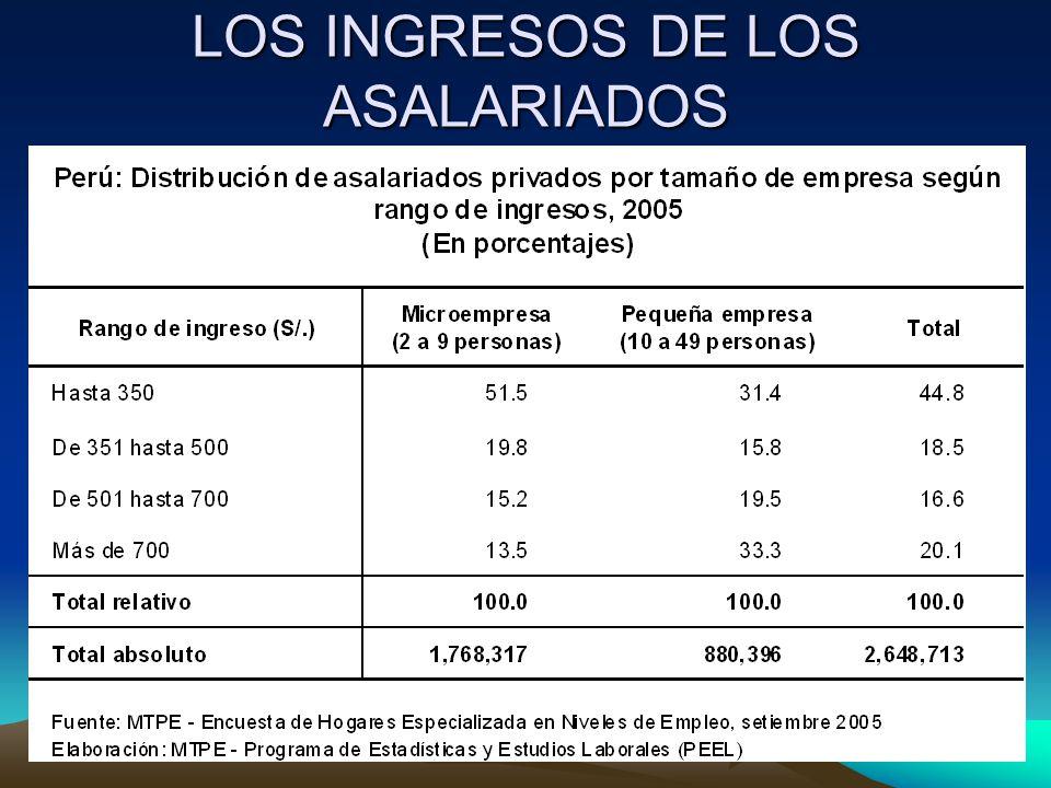 LOS INGRESOS DE LOS ASALARIADOS