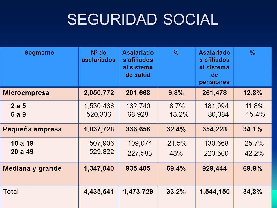 SEGURIDAD SOCIAL SegmentoNº de asalariados Asalariado s afiliados al sistema de salud %Asalariado s afiliados al sistema de pensiones % Microempresa2,050,772201,6689.8%261,47812.8% 2 a 5 6 a 9 1,530,436 520,336 132,740 68,928 8.7% 13.2% 181,094 80,384 11.8% 15.4% Pequeña empresa1,037,728336,65632.4%354,22834.1% 10 a 19 20 a 49 507,906 529,822 109,074 227,583 21.5% 43% 130,668 223,560 25.7% 42.2% Mediana y grande 1,347,040935,40569,4%928,44468.9% Total4,435,5411,473,72933,2%1,544,15034,8%