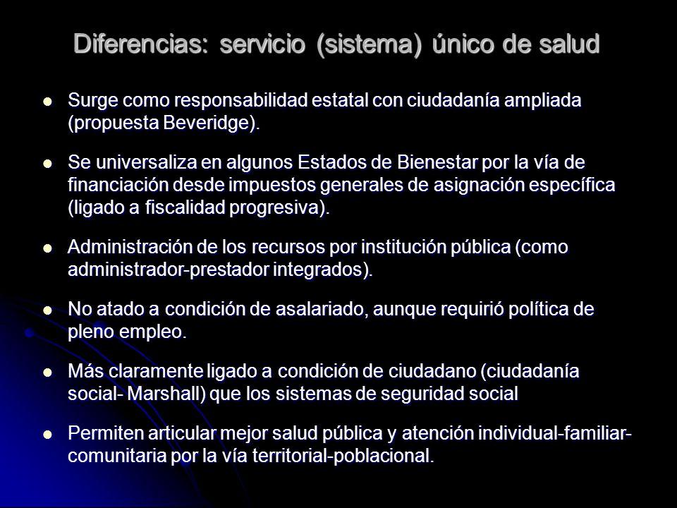 Diferencias: aseguramiento por competencia regulada El modelo de pluralismo estructurado: teorías neoclásicas y neoinstitucionalistas para las reformas sanitarias (Ej: Col) (BM, 1987, 1993; Frenk y Londoño, 1997; Ley 100 y 1122) Bienes privados: Servicios de atención de enfermedades Bienes públicos: Acciones frente a problemas con altas externalidades (SP) Mercado regulado de aseguramiento (RC) Estado descentralizado Subsidio a la demanda focalizado (sisben-RS) Elección racional Principal- agente Competencia regulada Incorporación de pobres al mercado por subsidio a la demanda Consumidor informado