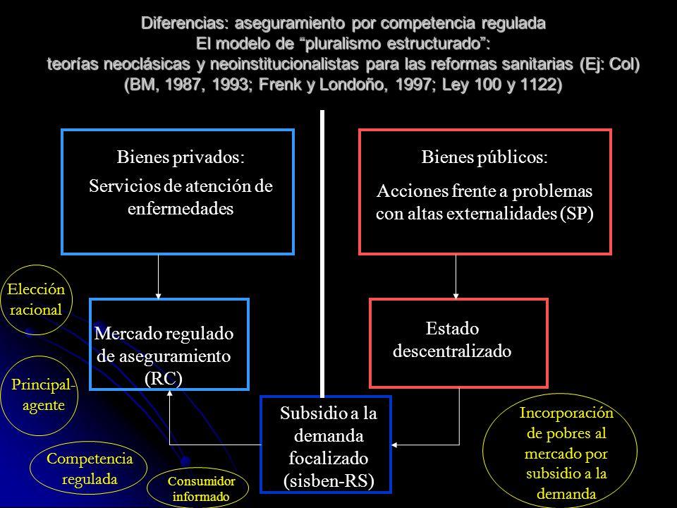 Estructura básica del SGSSS colombiano, modelo de las reformas (pluralismo estructurado) Régimen contributivo: Separación de funciones con agentes de mercado (Modulación, financiación, administración, prestación) Separación de funciones con agentes de mercado (Modulación, financiación, administración, prestación) Cotizantes obligatorios: Cotizantes obligatorios: 12,5% salario o ingreso 12,5% salario o ingreso empleador-trabajador o independiente.