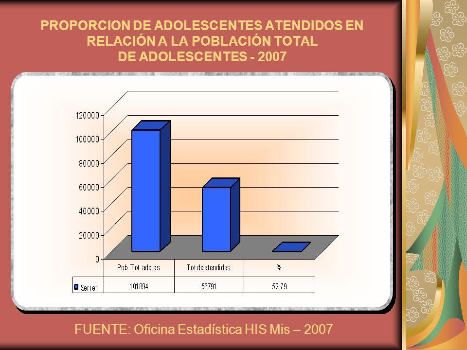 PROPORCION DE ADOLESCENTES ATENDIDOS EN RELACIÓN A LA POBLACIÓN TOTAL DE ADOLESCENTES - 2007 FUENTE: Oficina Estadística HIS Mis – 2007