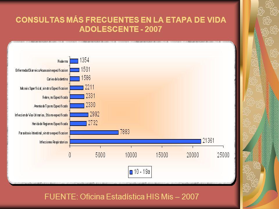 CONSULTAS MÁS FRECUENTES EN LA ETAPA DE VIDA ADOLESCENTE - 2007 FUENTE: Oficina Estadística HIS Mis – 2007