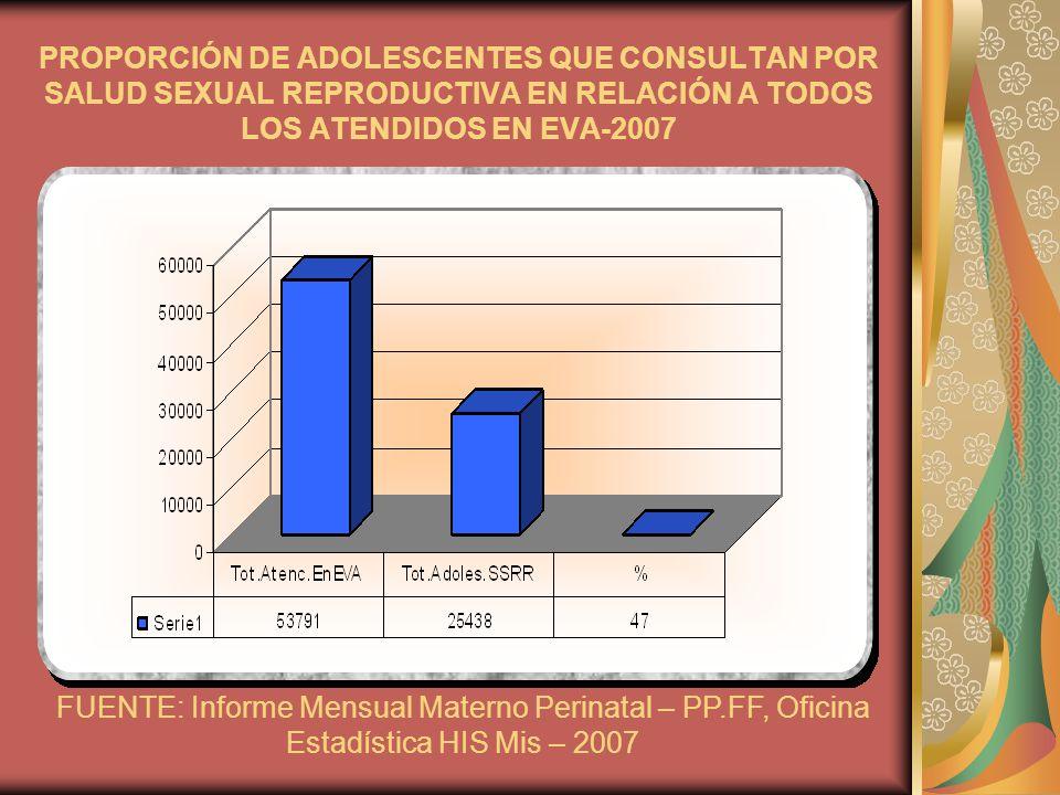 PROPORCIÓN DE ADOLESCENTES QUE CONSULTAN POR SALUD SEXUAL REPRODUCTIVA EN RELACIÓN A TODOS LOS ATENDIDOS EN EVA-2007 FUENTE: Informe Mensual Materno P