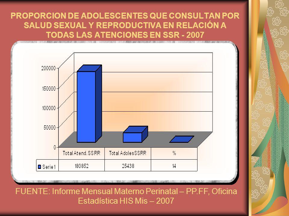 PROPORCION DE ADOLESCENTES QUE CONSULTAN POR SALUD SEXUAL Y REPRODUCTIVA EN RELACIÓN A TODAS LAS ATENCIONES EN SSR - 2007 FUENTE: Informe Mensual Mate