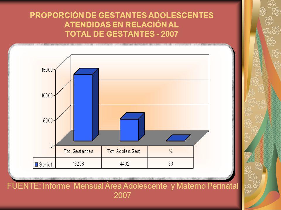 PROPORCIÓN DE GESTANTES ADOLESCENTES ATENDIDAS EN RELACIÓN AL TOTAL DE GESTANTES - 2007 FUENTE: Informe Mensual Área Adolescente y Materno Perinatal 2