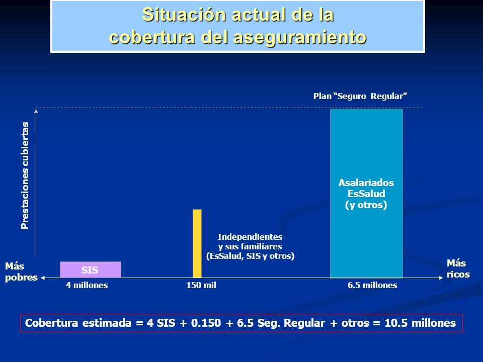 Más ricos Más pobres Cobertura estimada = 4 SIS + 0.150 + 6.5 Seg. Regular + otros = 10.5 millones Prestaciones cubiertas Plan Seguro Regular Asalaria