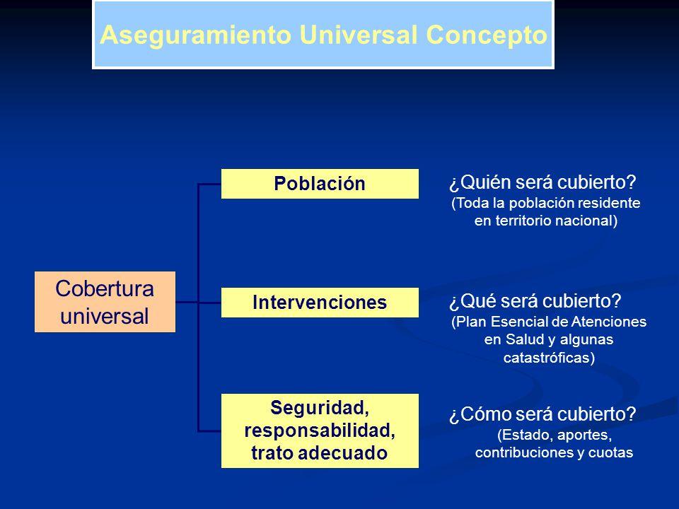Población Intervenciones Seguridad, responsabilidad, trato adecuado Cobertura universal ¿Quién será cubierto? (Toda la población residente en territor
