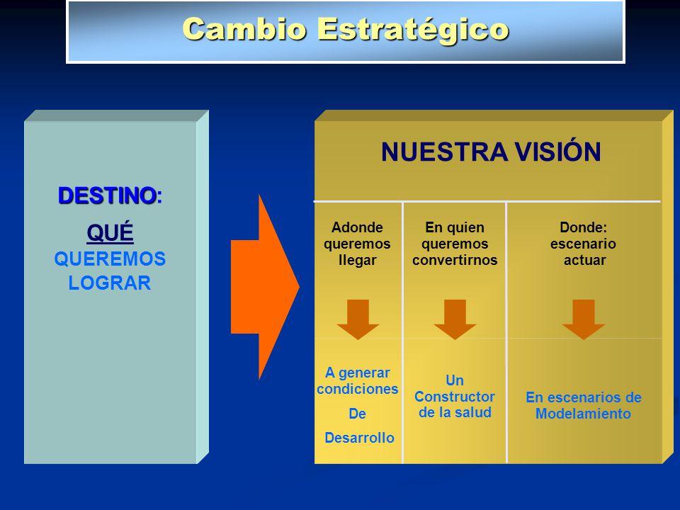 Cambio Estratégico DESTINO DESTINO: QUÉ QUEREMOS LOGRAR NUESTRA VISIÓN En quien queremos convertirnos Un Constructor de la salud Adonde queremos llega