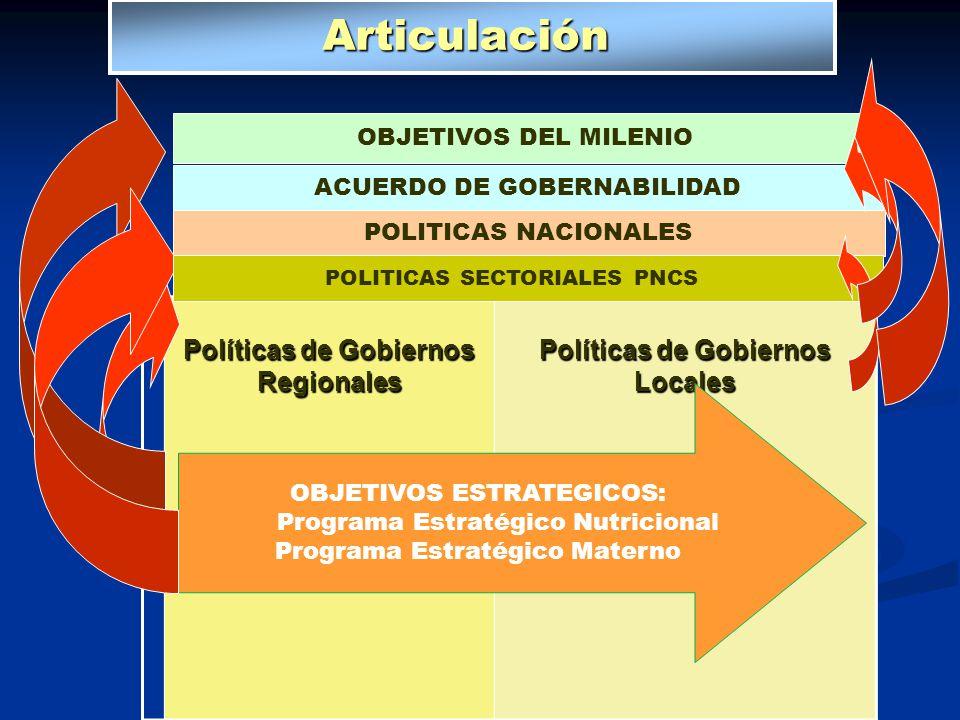 Articulación Articulación Políticas de Gobiernos Regionales Políticas de Gobiernos Locales OBJETIVOS ESTRATEGICOS: Programa Estratégico Nutricional Pr