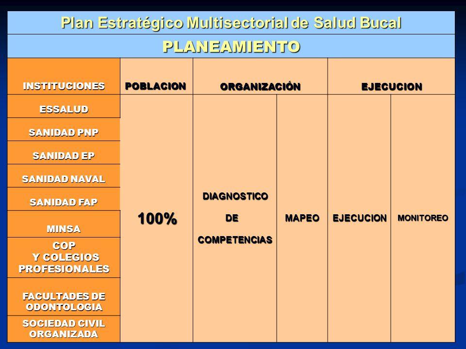 Plan Estratégico Multisectorial de Salud Bucal PLANEAMIENTO INSTITUCIONESPOBLACIONORGANIZACIÓNEJECUCION ESSALUD 100% DIAGNOSTICO DIAGNOSTICO DE DECOMP