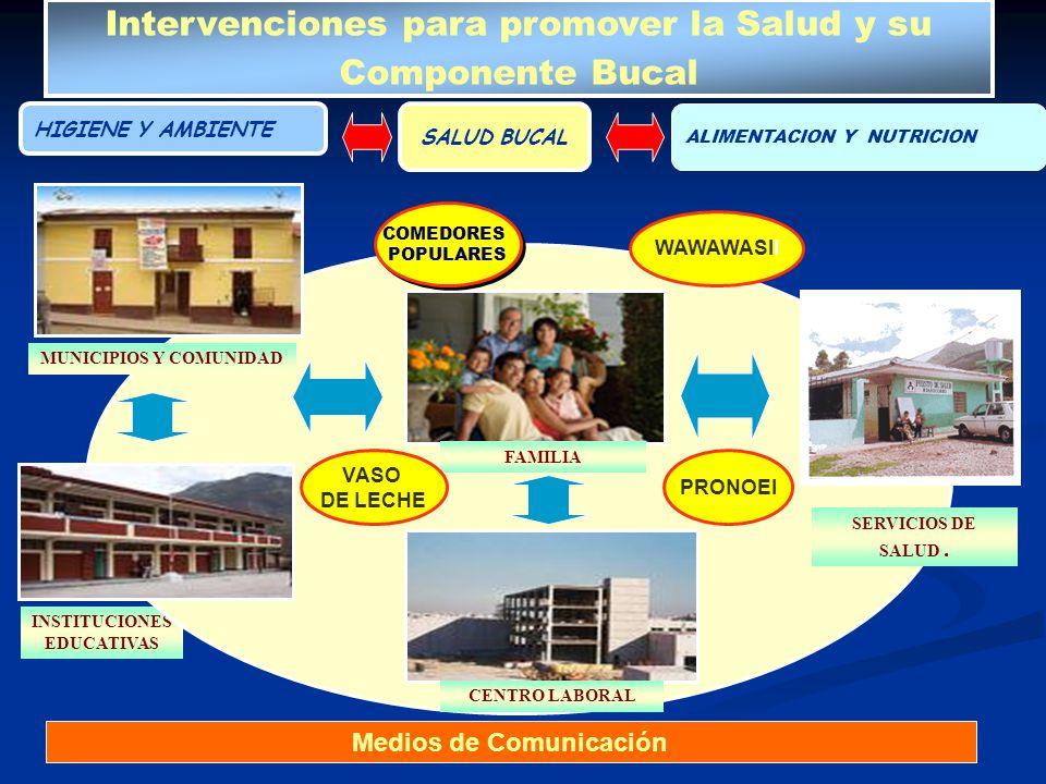 INSTITUCIONES EDUCATIVAS HIGIENE Y AMBIENTE SALUD BUCAL ALIMENTACION Y NUTRICION Intervenciones para promover la Salud y su Componente Bucal MUNICIPIO