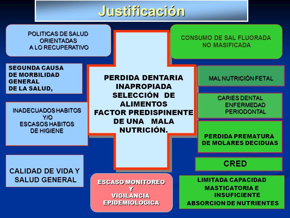 Justificación MAL NUTRICIÓN FETAL CARIES DENTAL ENFERMEDAD PERIODONTAL CRED PERDIDA DENTARIA INAPROPIADA SELECCIÓN DE ALIMENTOS FACTOR PREDISPINENTE D