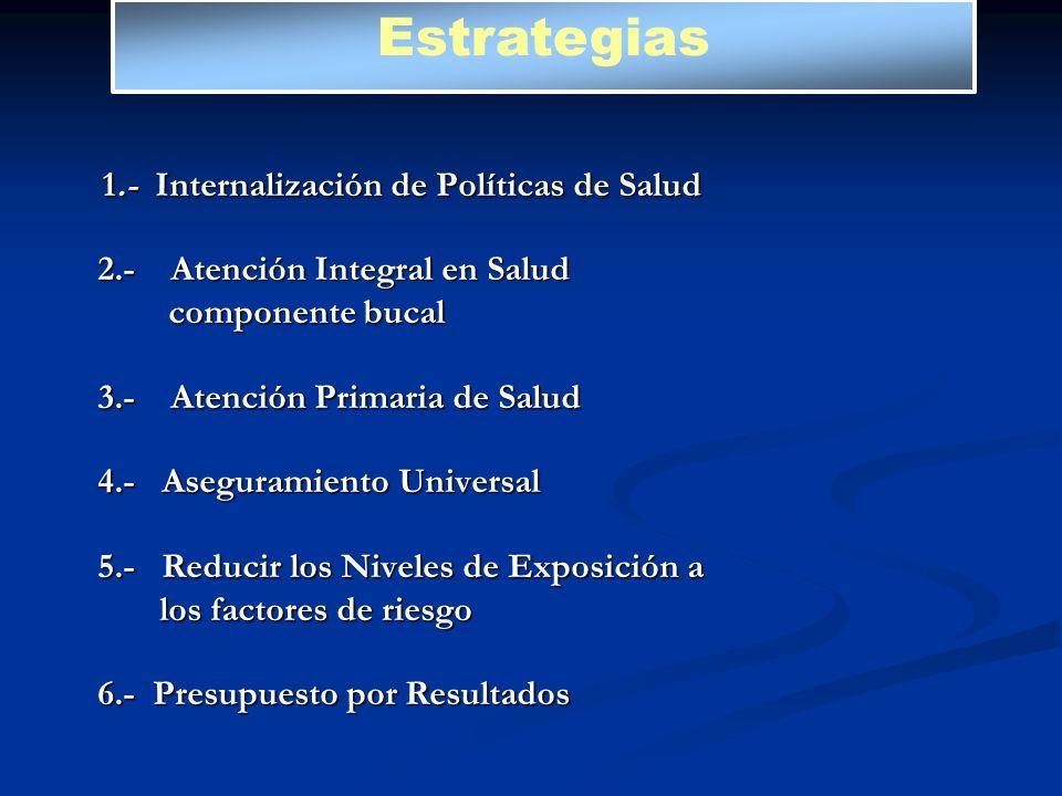 1.- Internalización de Políticas de Salud 1.- Internalización de Políticas de Salud 2.- Atención Integral en Salud 2.- Atención Integral en Salud comp