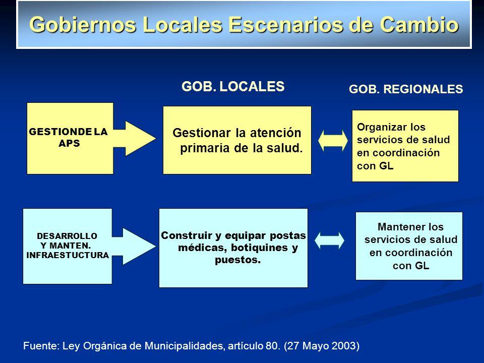 Fuente: Ley Orgánica de Municipalidades, artículo 80. (27 Mayo 2003) GESTIONDE LA APS Organizar los servicios de salud en coordinación con GL GOB. LOC