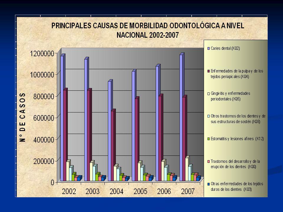 Fuente: Ministerio de Salud - Perú Planeamiento Política general de gobierno Marco macroeconómico multianual programación multianual del gasto Políticas funcionales planes multi anuales Grado de eficacia del Estado Prevalencia de las Enfermedades Bucales en el Perú
