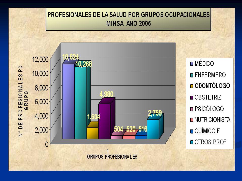 Déficit de 78% de Odontólogo s por EESS FUENTE: OFICINA GENERAL DE ESTADISTICA E INFORMATICA / OFICINA DE ESTADISTICA / AREA DE PRODUCCION