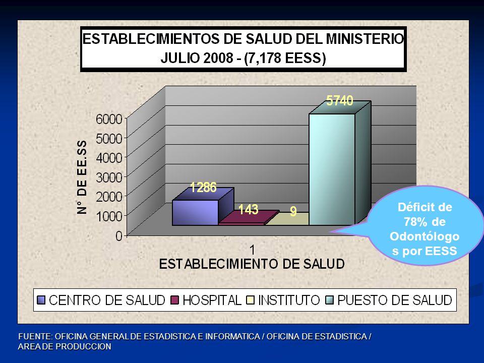 Plan Multi Anual – ESNSB 2009-2013 Ministerio Educación Gobierno Regional ESSALUD COP Colegios Profesionales ONGs EE PP Universidades FAC.