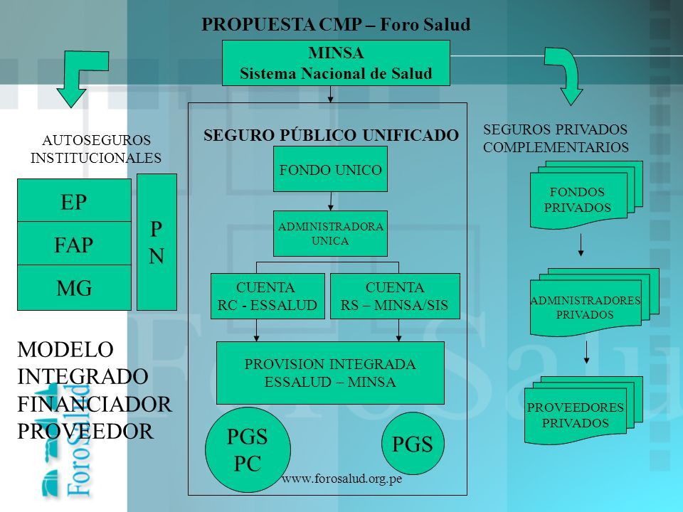 www.forosalud.org.pe ADMINISTRADORES PRIVADOS FONDOS PRIVADOS PROVEEDORES PRIVADOS FONDO UNICO ADMINISTRADORA UNICA CUENTA RS – MINSA/SIS MINSA Sistem