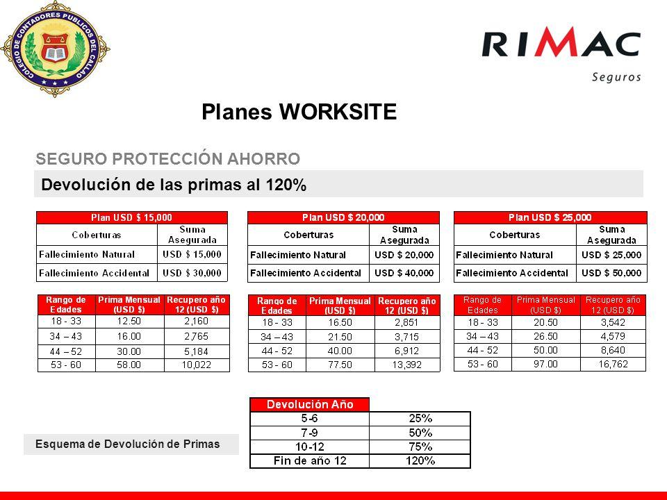 SEGURO PROTECCIÓN AHORRO Devolución de las primas al 120% Esquema de Devolución de Primas Planes WORKSITE
