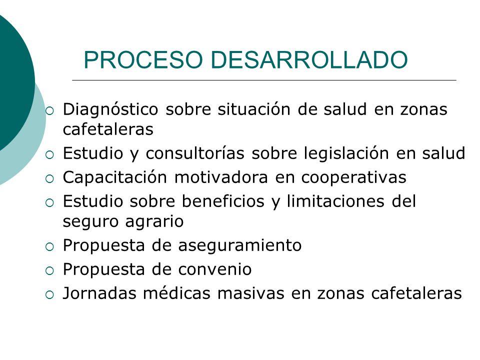 PROCESO DESARROLLADO Diagnóstico sobre situación de salud en zonas cafetaleras Estudio y consultorías sobre legislación en salud Capacitación motivado