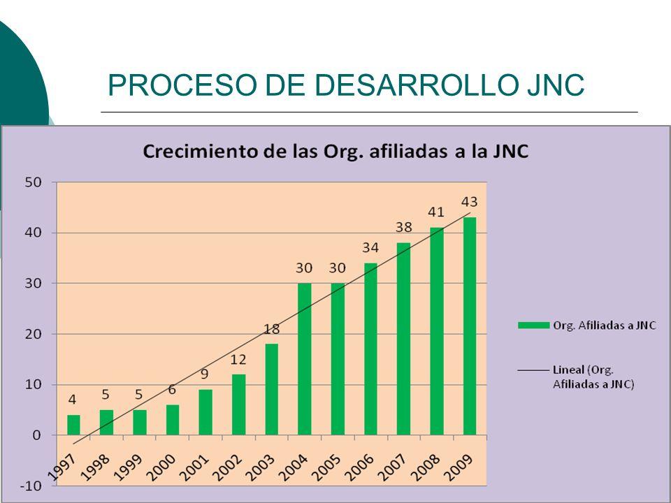 PROCESO DE DESARROLLO JNC