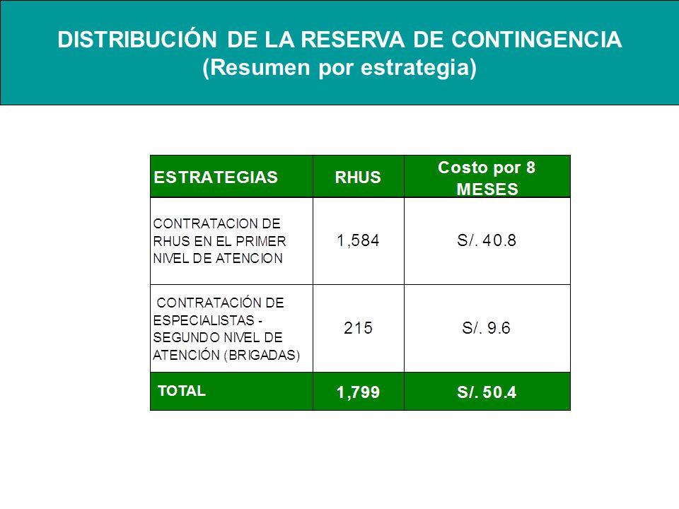 DISTRIBUCIÓN DE LA RESERVA DE CONTINGENCIA (Resumen por estrategia)