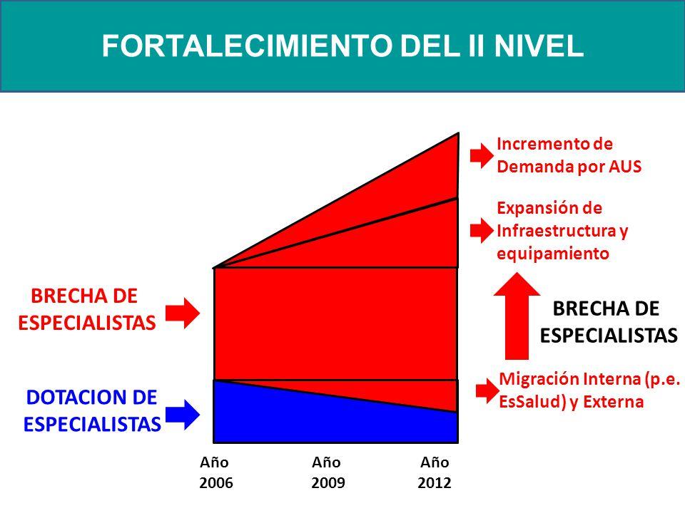 BRECHA DE ESPECIALISTAS FORTALECIMIENTO DEL II NIVEL Año 2006 Año 2009 Año 2012 BRECHA DE ESPECIALISTAS DOTACION DE ESPECIALISTAS Expansión de Infraestructura y equipamiento Migración Interna (p.e.