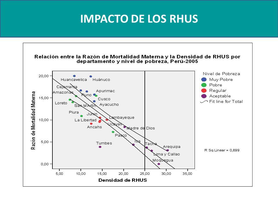 IMPACTO DE LOS RHUS