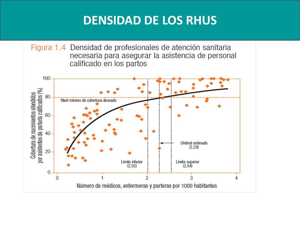 DENSIDAD DE LOS RHUS