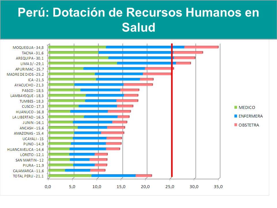ESTRATEGIA PRIMER NIVEL DE ATENCIÓN: DISTRIBUCION DE RHUS POR REGIONES DE AUS