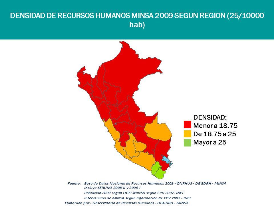 DENSIDAD DE RECURSOS HUMANOS MINSA 2009 SEGUN REGION (25/10000 hab) DENSIDAD: Menor a 18.75 De 18.75 a 25 Mayor a 25