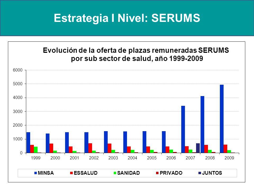 AÑO 2006AÑO 2009 Establecimientos de Salud con Profesionales SERUMS