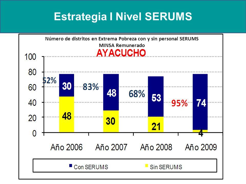 Estrategia I Nivel SERUMS Número de distritos en Extrema Pobreza con y sin personal SERUMS MINSA Remunerado