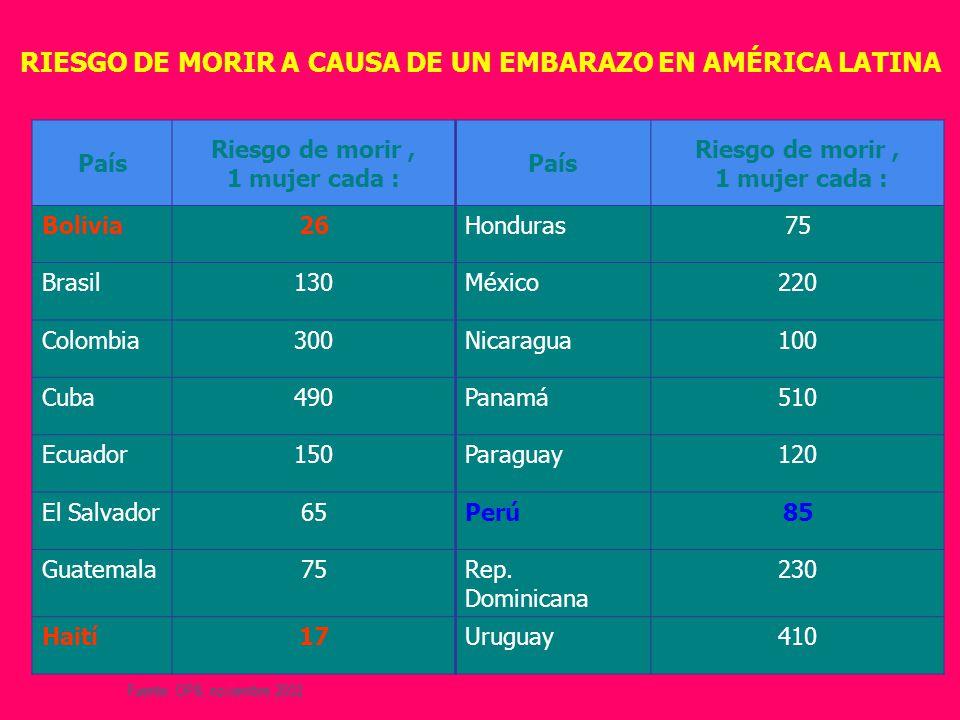 RIESGO DE MORIR A CAUSA DE UN EMBARAZO EN AMÉRICA LATINA País Riesgo de morir, 1 mujer cada : País Riesgo de morir, 1 mujer cada : Bolivia26Honduras75