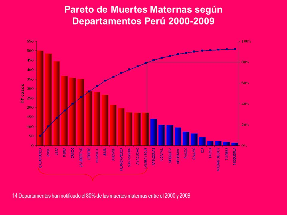 Pareto de Muertes Maternas según Departamentos Perú 2000-2009 14 Departamentos han notificado el 80% de las muertes maternas entre el 2000 y 2009