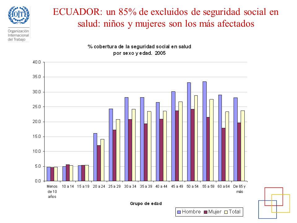 ECUADOR: un 85% de excluidos de seguridad social en salud: niños y mujeres son los más afectados