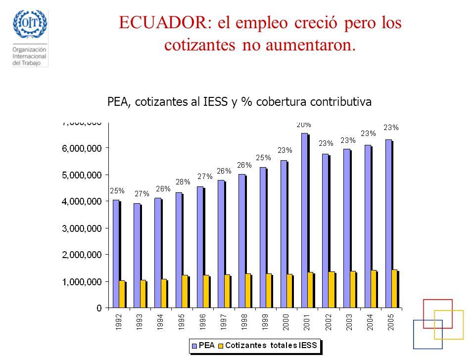 ECUADOR: el empleo creció pero los cotizantes no aumentaron. PEA, cotizantes al IESS y % cobertura contributiva