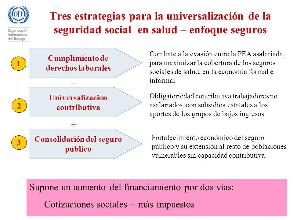 Tres estrategias para la universalización de la seguridad social en salud – enfoque seguros Supone un aumento del financiamiento por dos vías: Cotizac