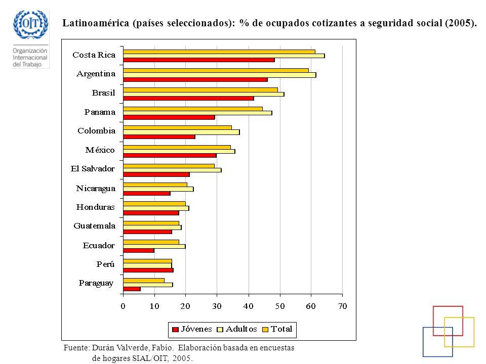 Fuente: Durán Valverde, Fabio. Elaboración basada en encuestas de hogares SIAL/OIT, 2005. Latinoamérica (países seleccionados): % de ocupados cotizant