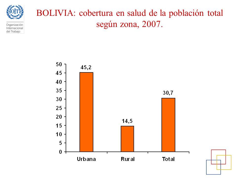 BOLIVIA: cobertura en salud de la población total según zona, 2007.