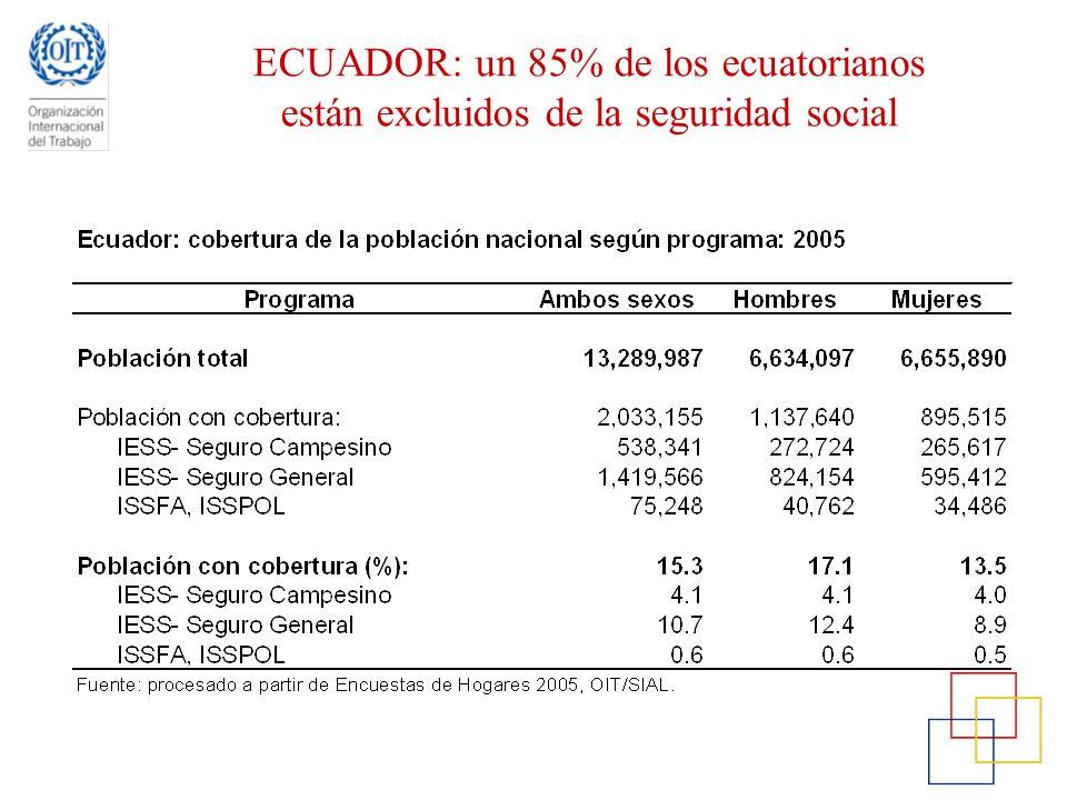 ECUADOR: un 85% de los ecuatorianos están excluidos de la seguridad social