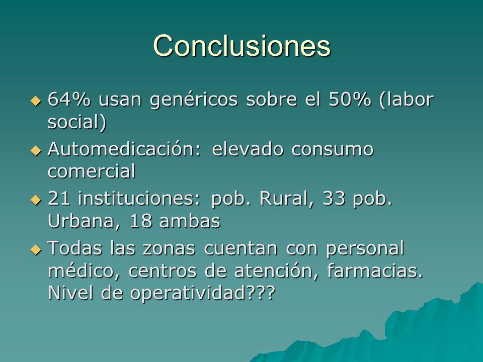 Conclusiones 64% usan genéricos sobre el 50% (labor social) 64% usan genéricos sobre el 50% (labor social) Automedicación: elevado consumo comercial A