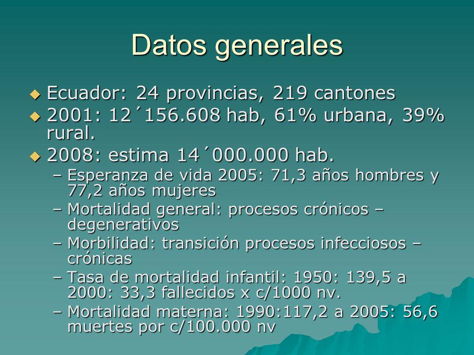 Datos generales Ecuador: 24 provincias, 219 cantones Ecuador: 24 provincias, 219 cantones 2001: 12´156.608 hab, 61% urbana, 39% rural. 2001: 12´156.60