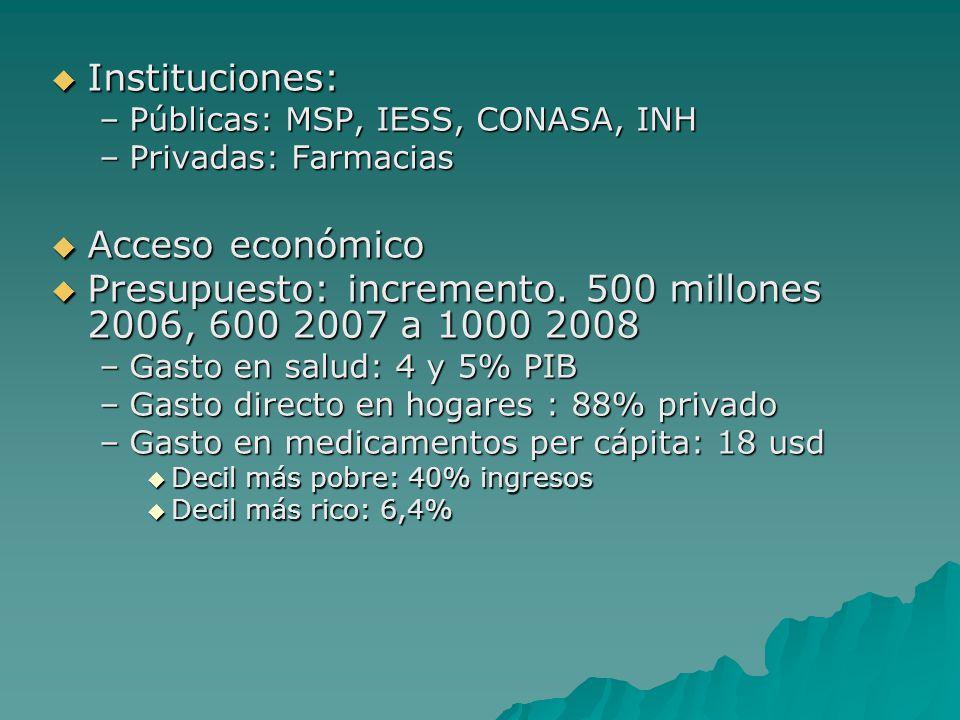 Instituciones: Instituciones: –Públicas: MSP, IESS, CONASA, INH –Privadas: Farmacias Acceso económico Acceso económico Presupuesto: incremento. 500 mi