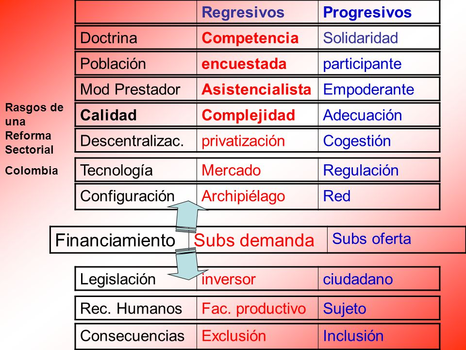 RegresivosProgresivos TecnologíaMercadoRegulación ConfiguraciónArchipiélagoRed FinanciamientoSubs demanda Subs oferta CalidadComplejidadAdecuación Legislacióninversorciudadano Rec.