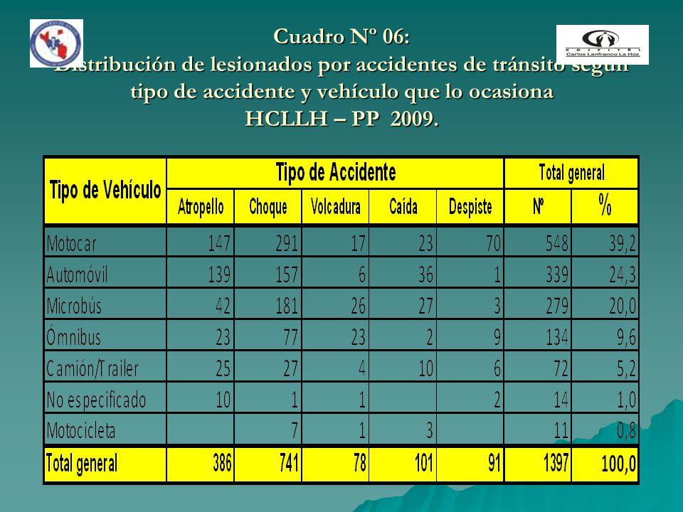 Cuadro Nº 06: Distribución de lesionados por accidentes de tránsito según tipo de accidente y vehículo que lo ocasiona HCLLH – PP 2009.