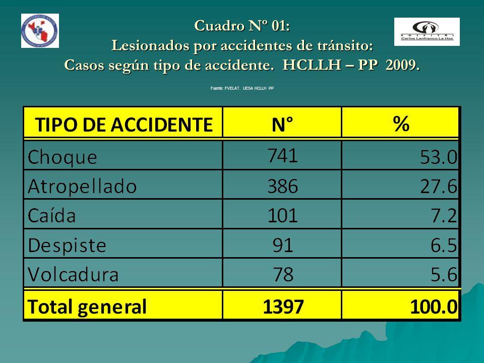 Cuadro Nº 01: Lesionados por accidentes de tránsito: Casos según tipo de accidente. HCLLH – PP 2009. Fuente: FVELAT. UESA HCLLH PP