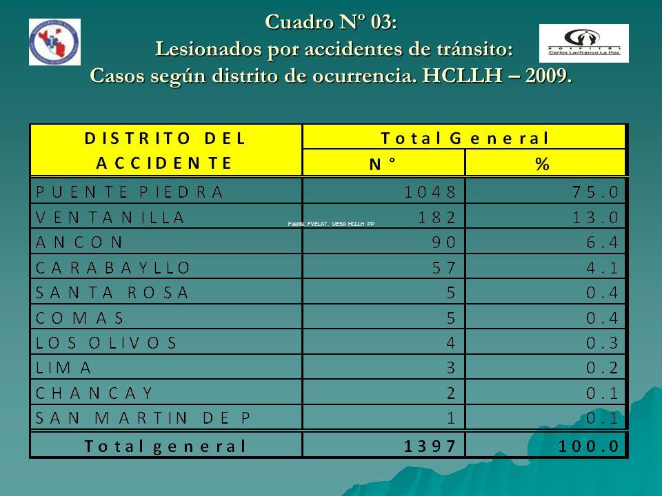 Cuadro Nº 03: Lesionados por accidentes de tránsito: Casos según distrito de ocurrencia. HCLLH – 2009. Fuente: FVELAT. UESA HCLLH PP