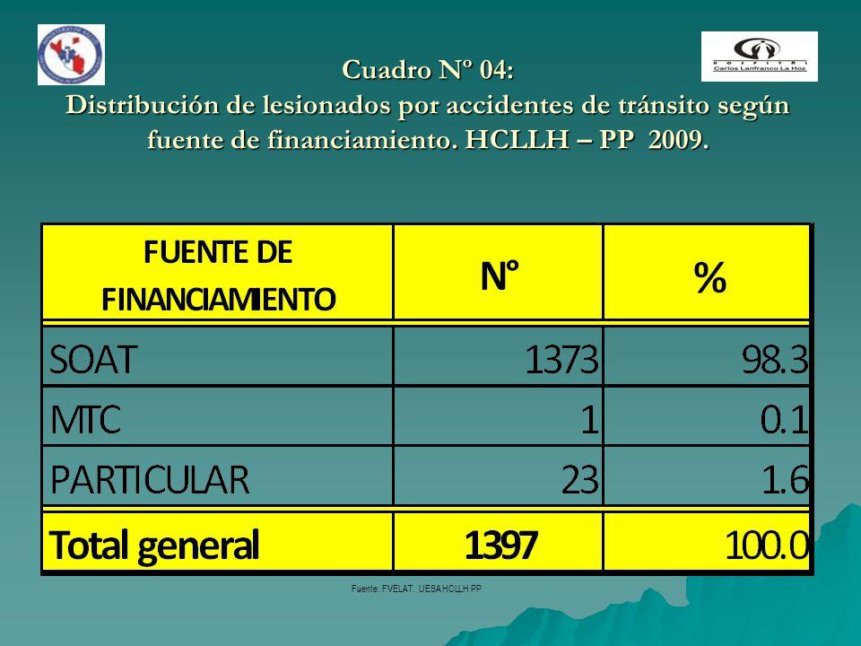 Cuadro Nº 04: Distribución de lesionados por accidentes de tránsito según fuente de financiamiento. HCLLH – PP 2009. Fuente: FVELAT. UESA HCLLH PP