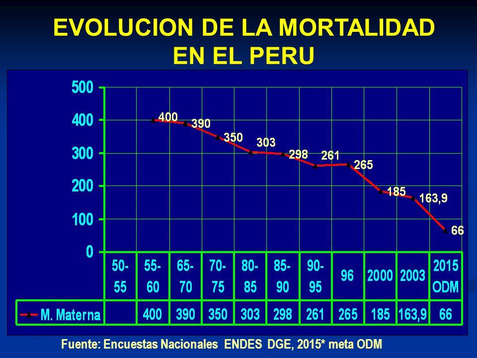 EVOLUCION DE LA MORTALIDAD EN EL PERU Fuente: Encuestas Nacionales ENDES Fuente: Encuestas Nacionales ENDES DGE, 2015* meta ODM